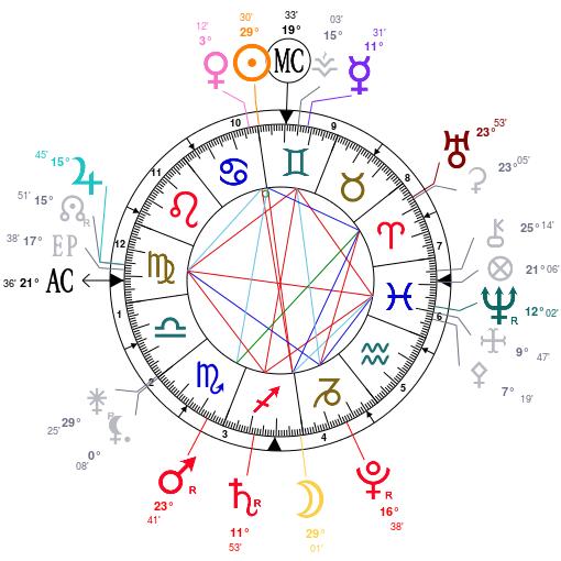 Kp asztrológiai mérkőzés készítése