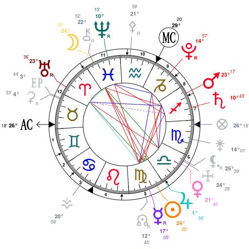 Asztrológiai jelek randevúk