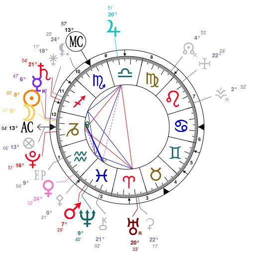 randevú asztrológiai diagram